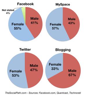 Social media genders