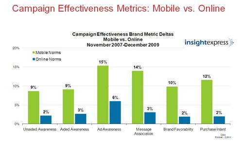 Campaign effectiveness